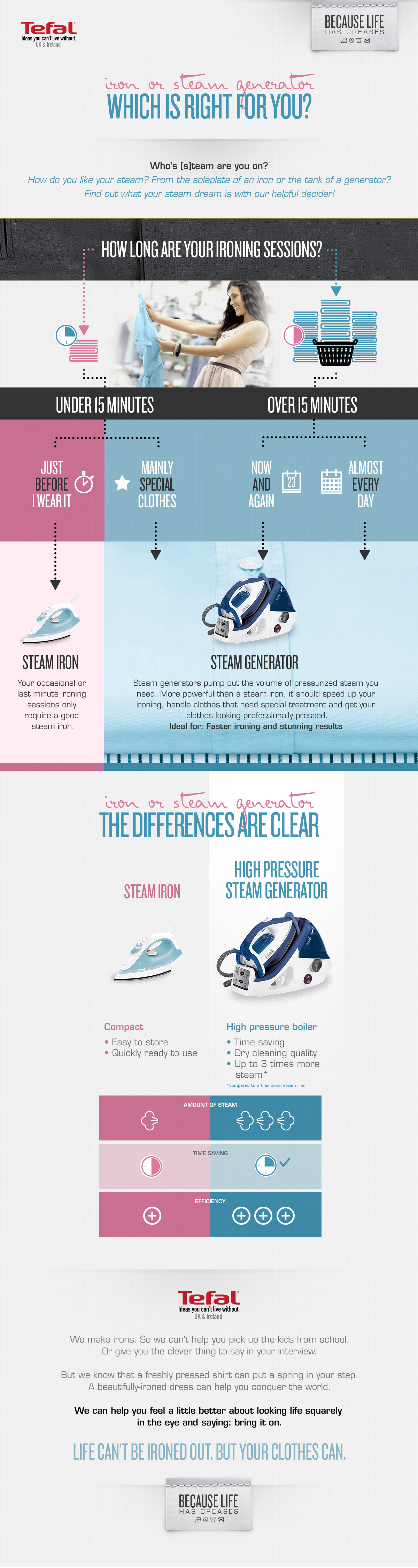 Iron or Steam Generator – Which Is Right For You